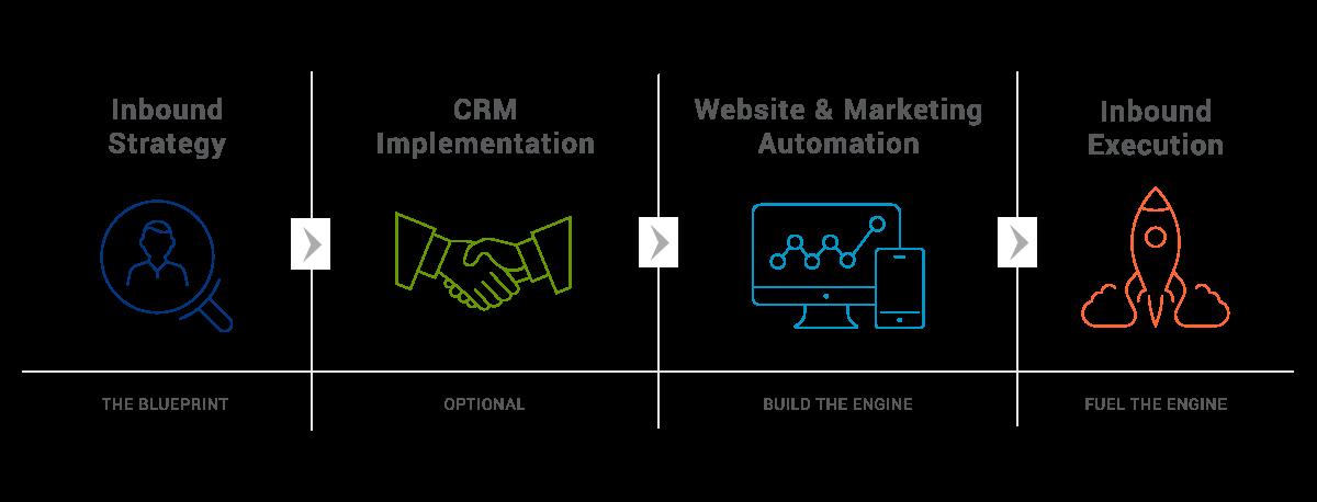 Denamico Inbound Marketing proven process diagram