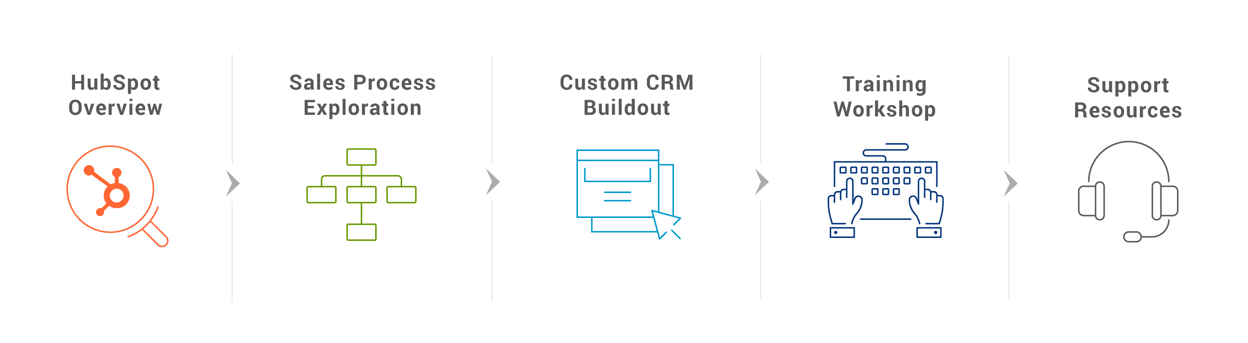 CRM Implementation graphic