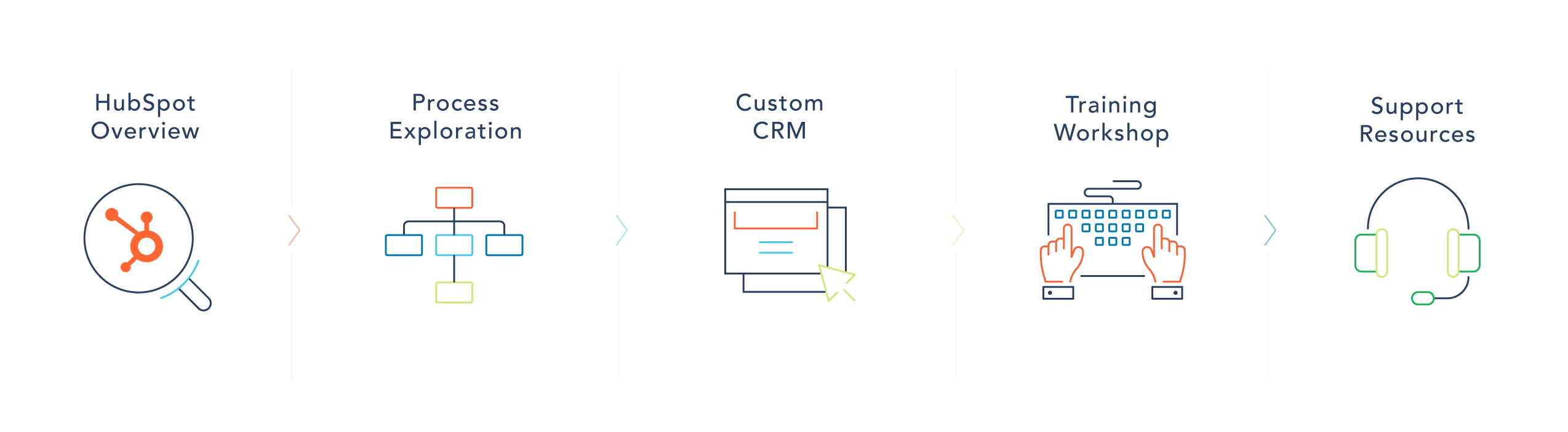 HubSpot CRM Implementation process described with line icons