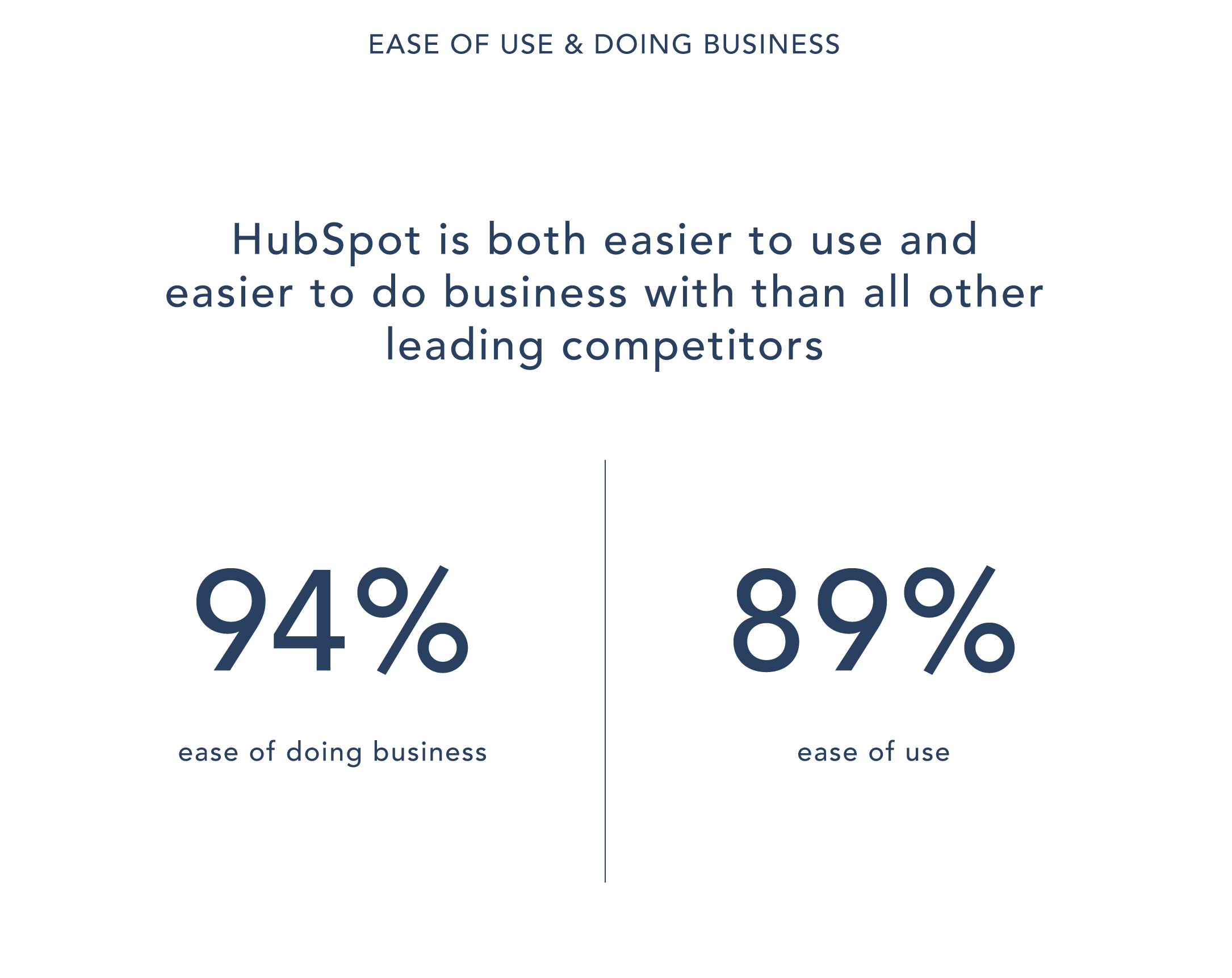 Ease of use and doing business HubSpot statistical image