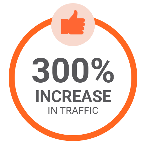 300% Increase in traffic