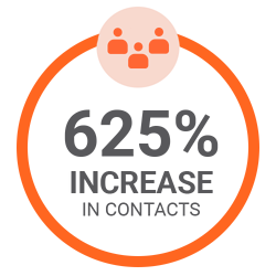 625% Increase in contacts