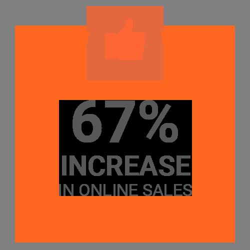 67% increase in online sales