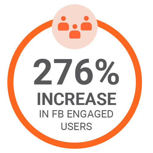 276% increase in Facebook engaged users