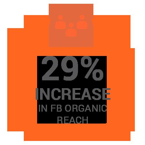 29% increase in Facebook organic reach