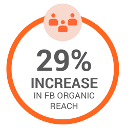 29% increase in Facebook organic reach