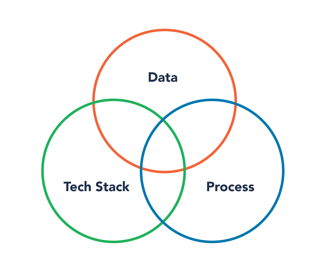 Data Tech Stack Process