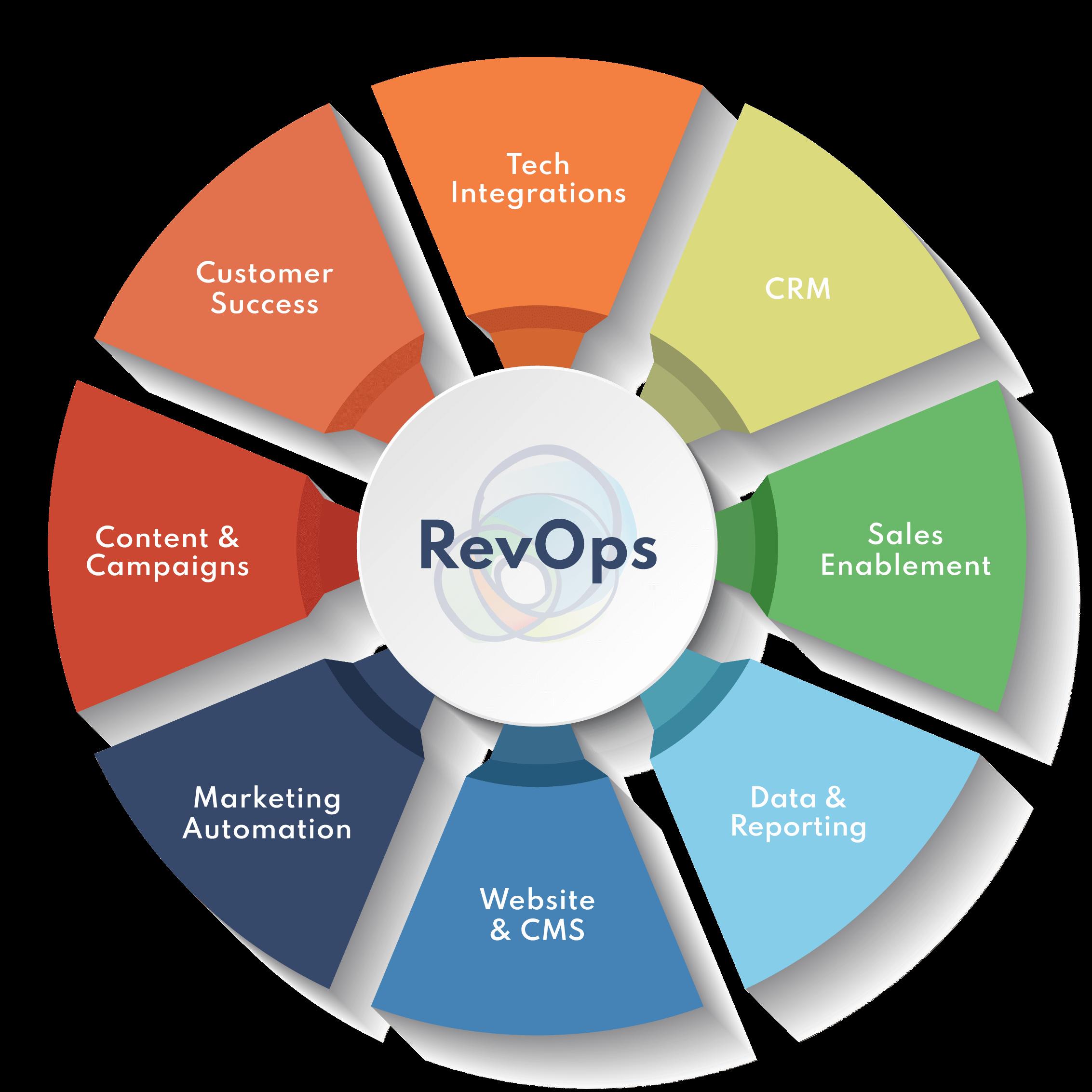 RevOps Flywheel